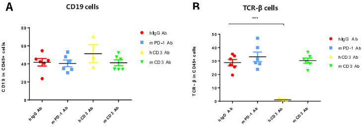 B-hCD3e-Mice-details-T-cell-activation-in-CD3-Abs-efficacy-evaluation